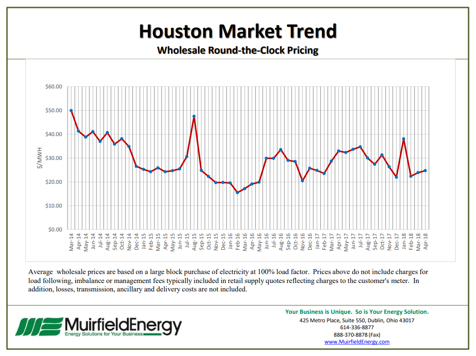 How Natural Gas Production And Storage Impact Price