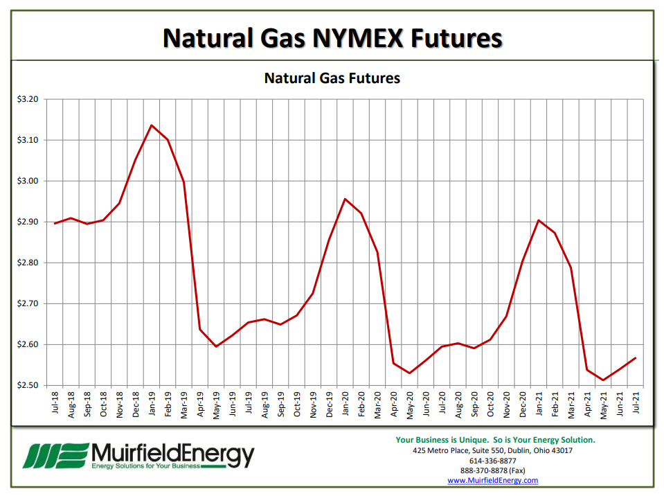Natural Gas Monthly Price Charts