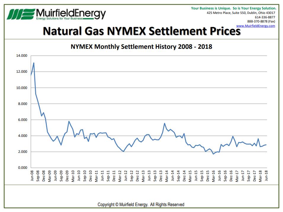 Nymex Natural Gas Settlement