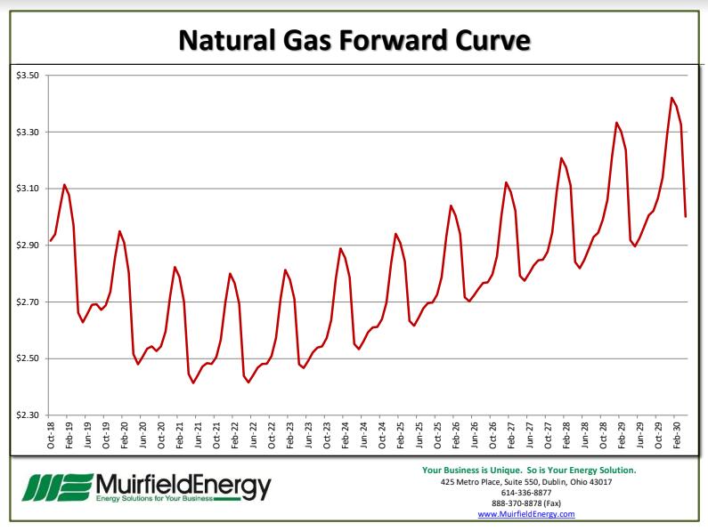 Natural Gas Forward Curve September 2018