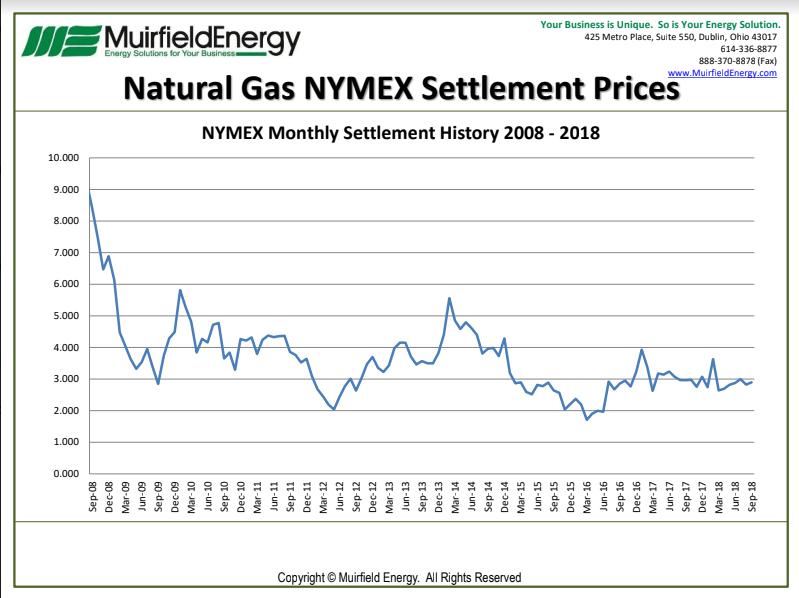 Natural Gas Settlements September 2018