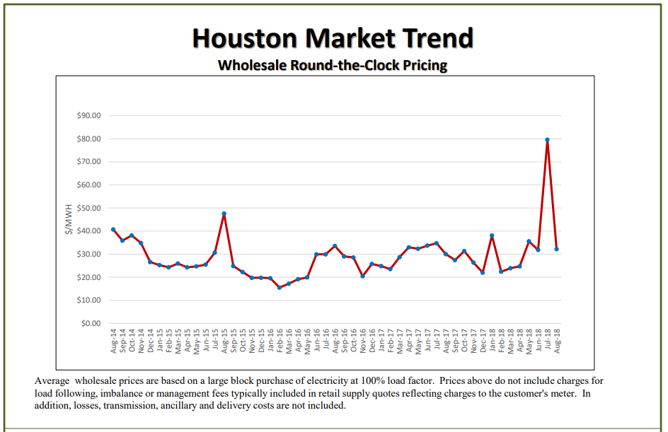 Texas Houston Market Trend - Wholesale Round-the-Clock Pricing October 2018
