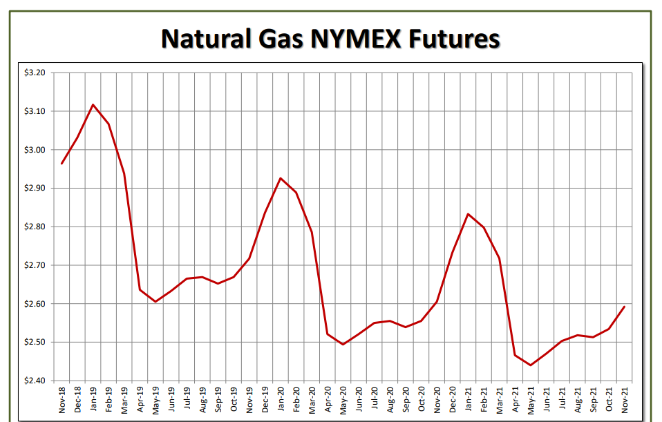 Natural Gas NYMEX Futures October 2018