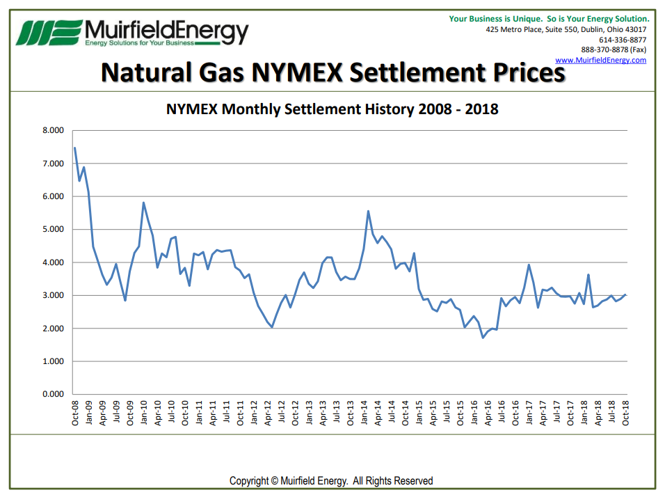 Natural Gas Settlements October 2018