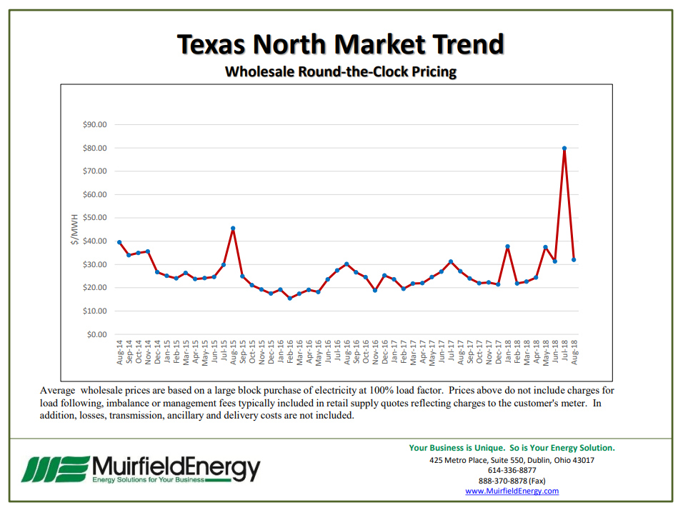 Texas North Market Trend - Wholesale Round-the-Clock Pricing October 2018