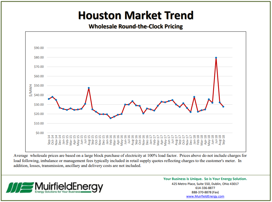 Texas Houston Market Trend - Wholesale Round-the-Clock Pricing November 2018