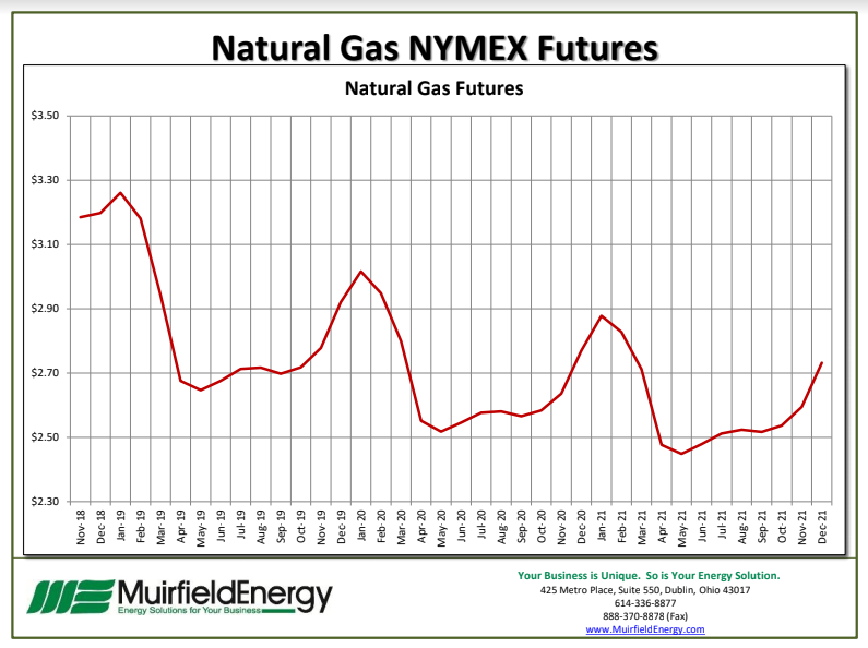 Natural Gas NYMEX Futures November 2018