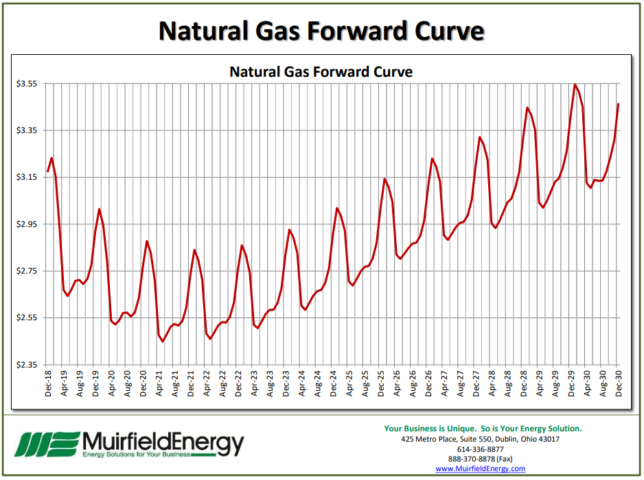 Natural-Gas-Forward-Curve-10-30-2018