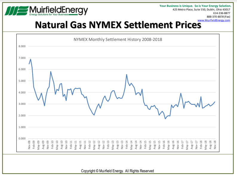 Natural Gas Settlements November 2018