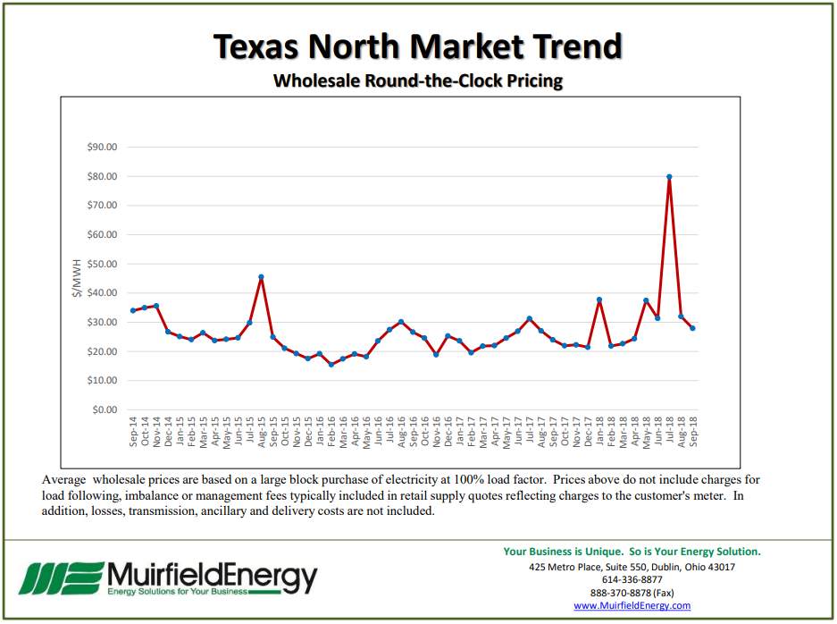 Texas North Market Trend - Wholesale Round-the-Clock Pricing November 2018