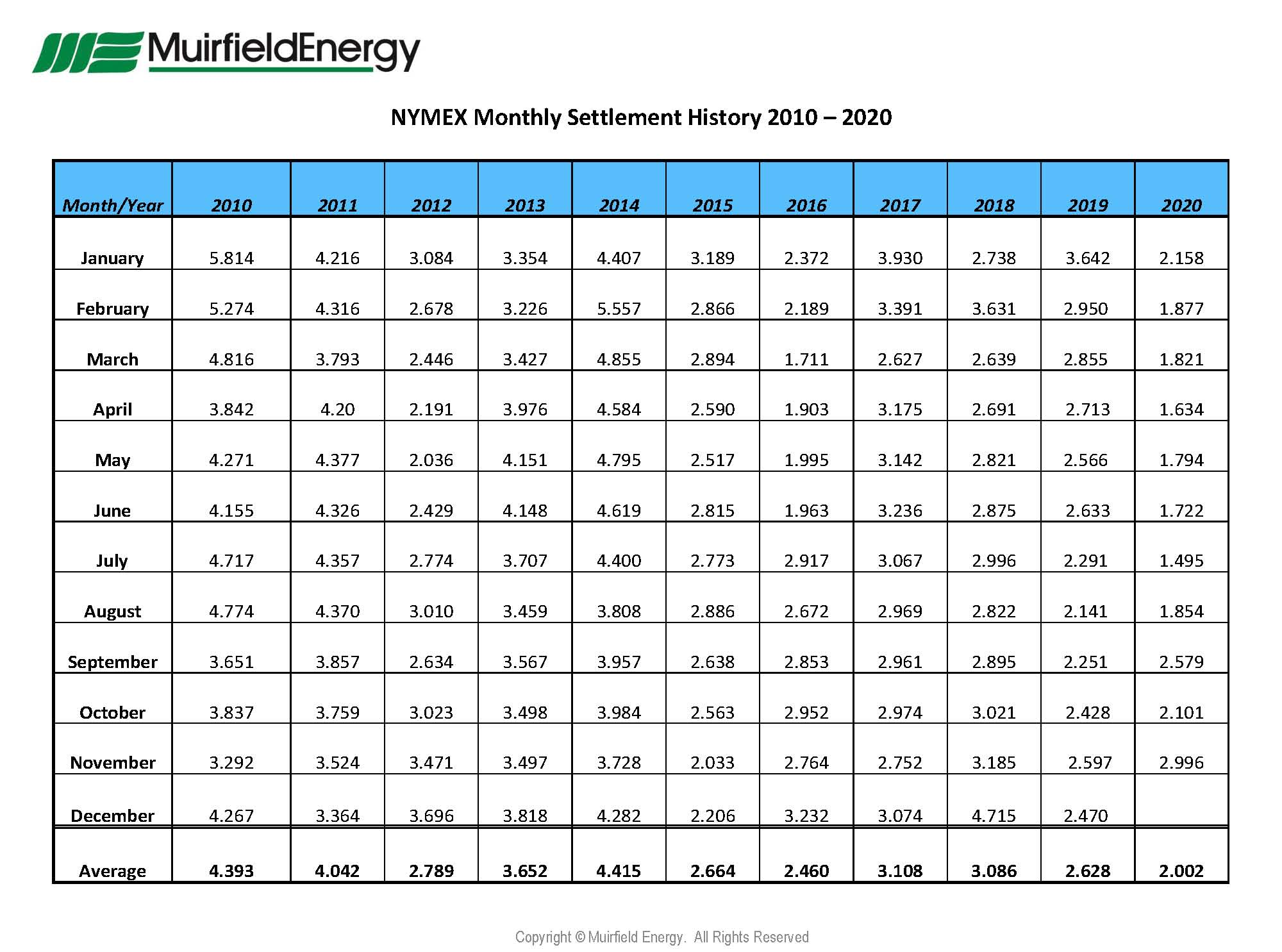 Natural-Gas-NYMEX-Settlement-Prices