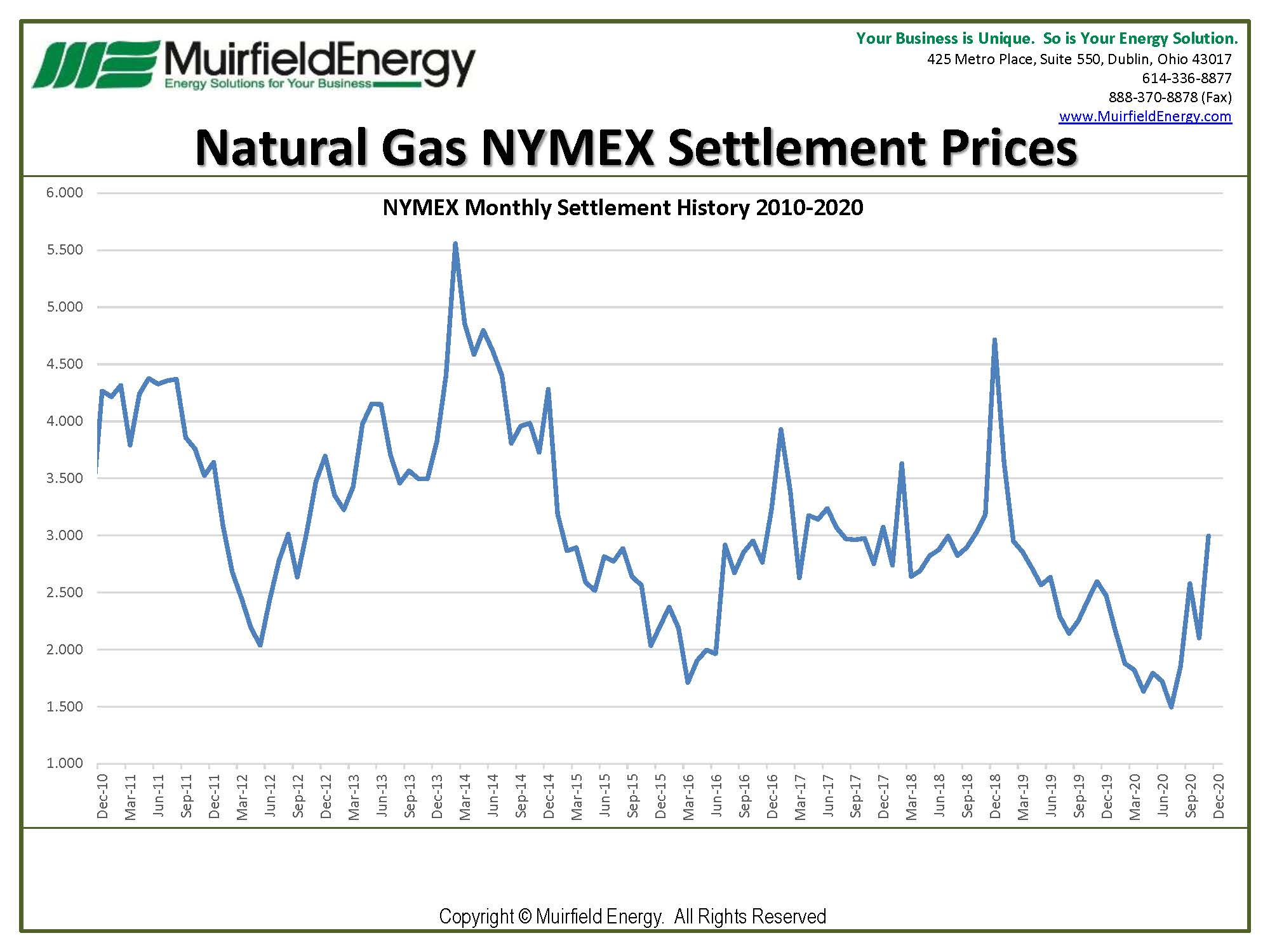 NYMEX-Natural-Gas-Futures-for-December-2020-settled-at-$2.896
