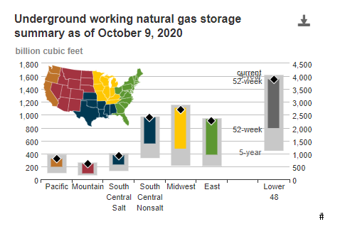 Underground Working Natural Gas Storage Summary as of October 9, 2020