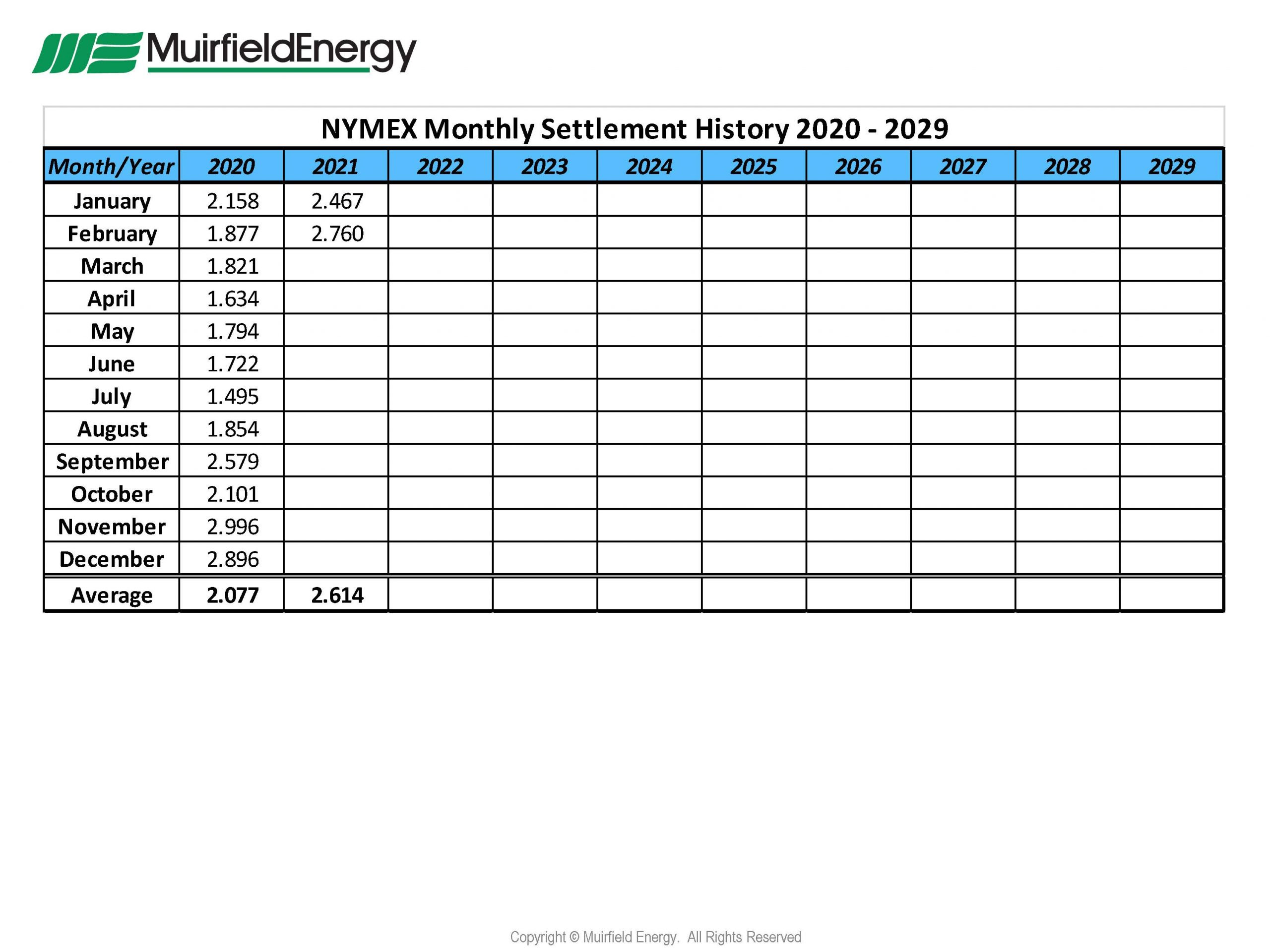 NYMEX-Natural-Gas-Monthly-Settlement-History-Prices-from-January-2020-through-February-2021