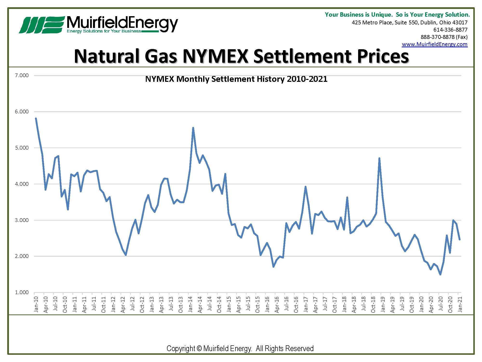 January 2021 NYMEX natural gas contract settled at $2.467