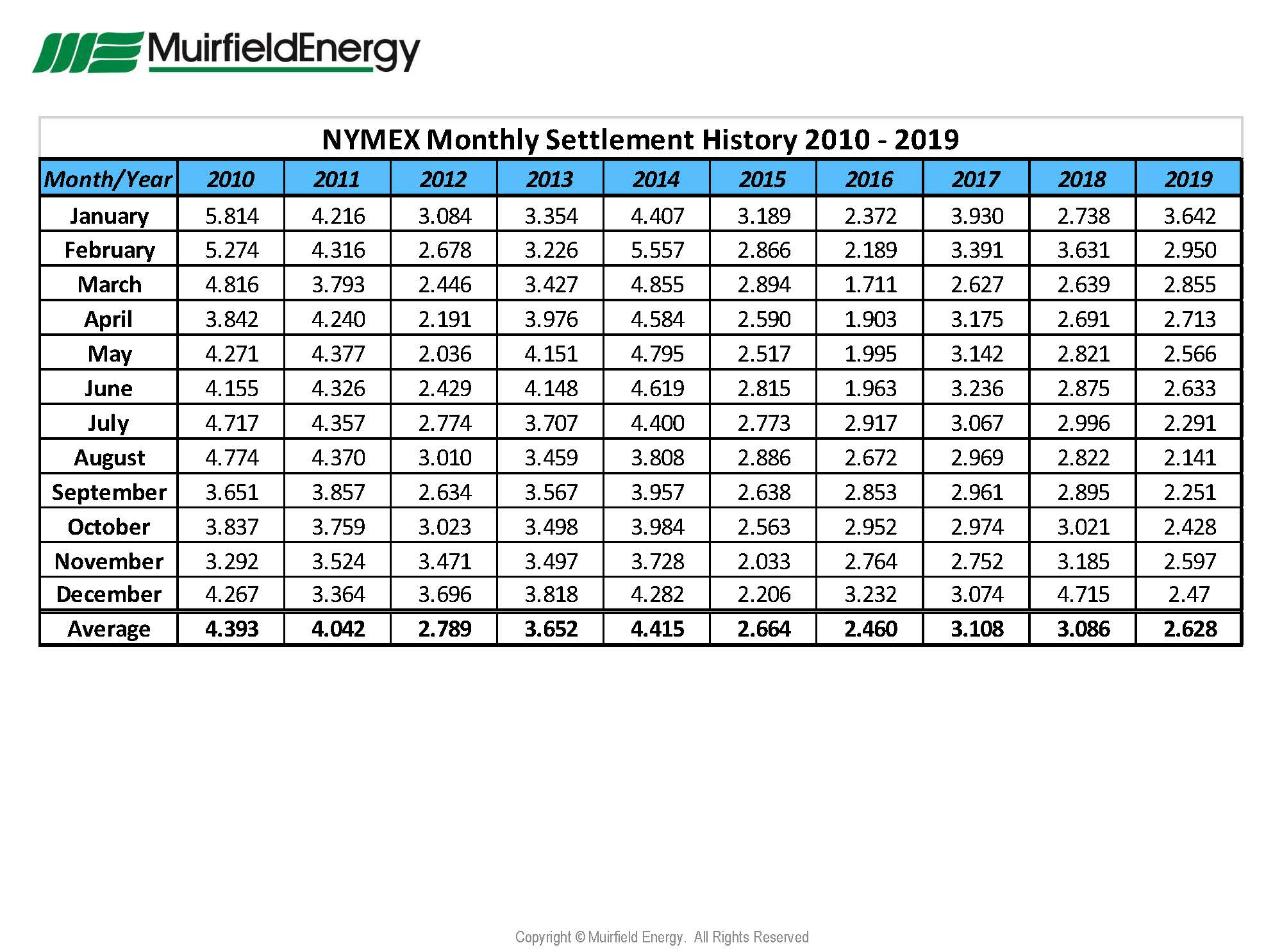 NYMEX-Natural-Gas-Monthly-Settlement-History-Prices-from-January-2010-through-December-2019