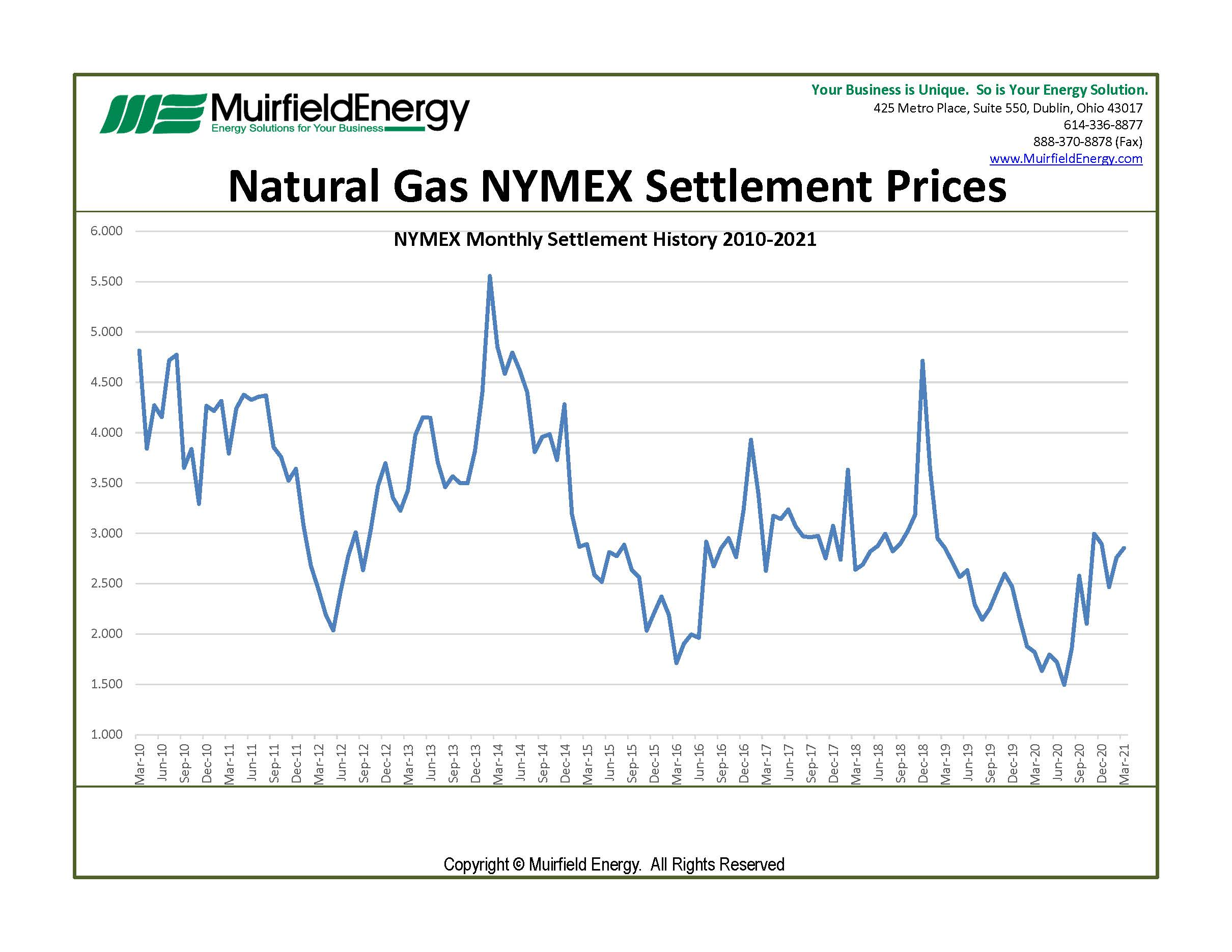 March 2021 NYMEX natural gas contract settled at $2.854