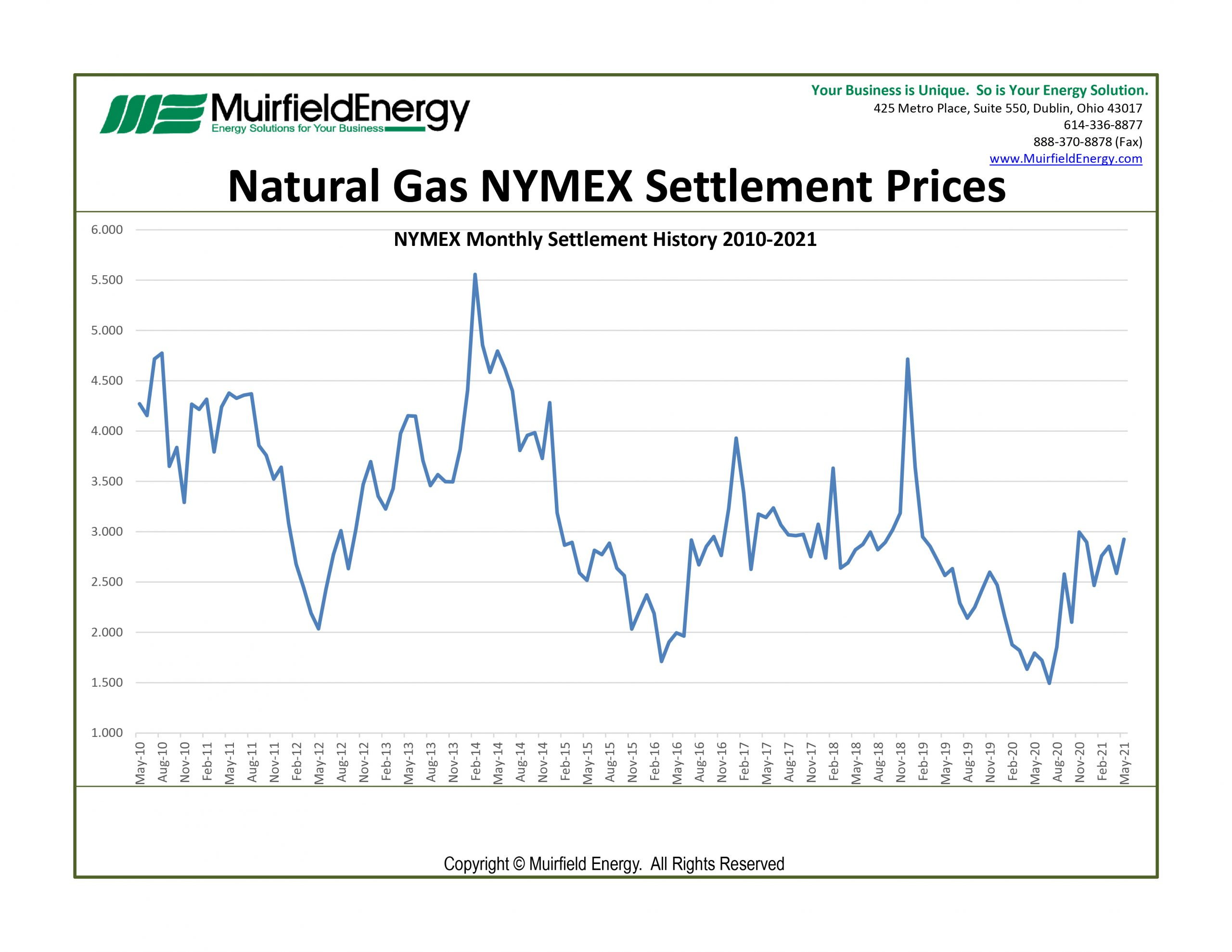 NYMEX-Natural-Gas-Futures-for-May-2021-settled-at-$2.925