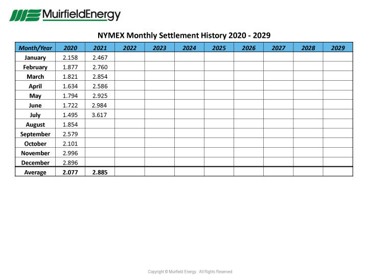 Natural-Gas-NYMEX-Settlement-Prices-from-2020-2021