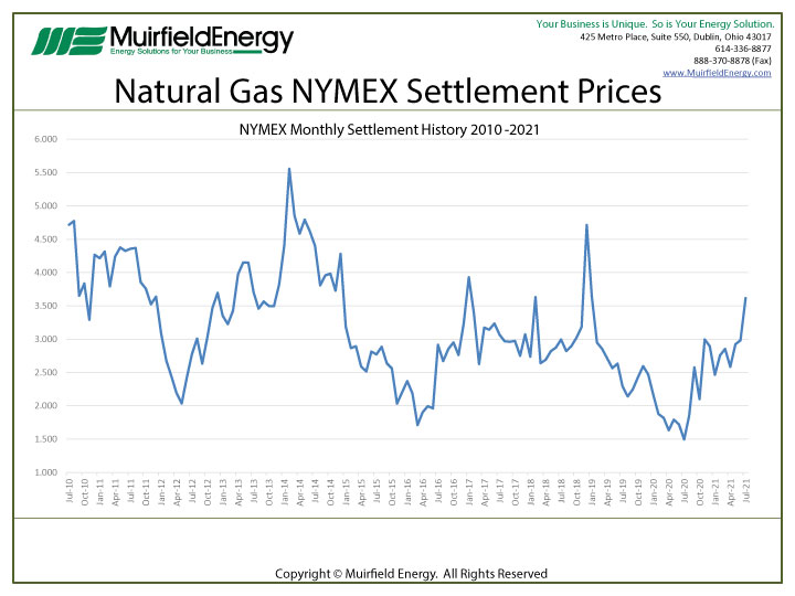 July 2021 NYMEX natural gas contract settled at $3.617